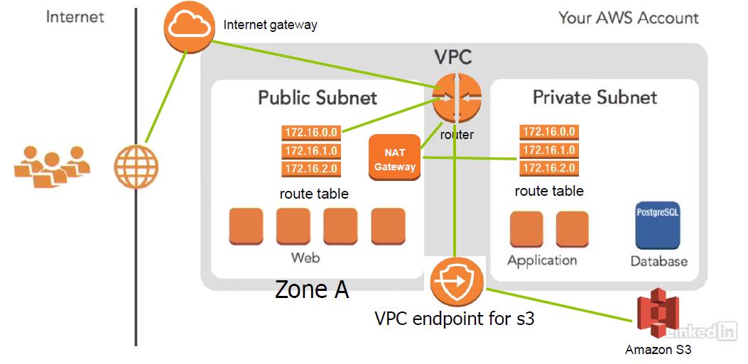 AWS Create VPC (Virtual Private Cloud), Subnets, Route Tables, Internet Gateways