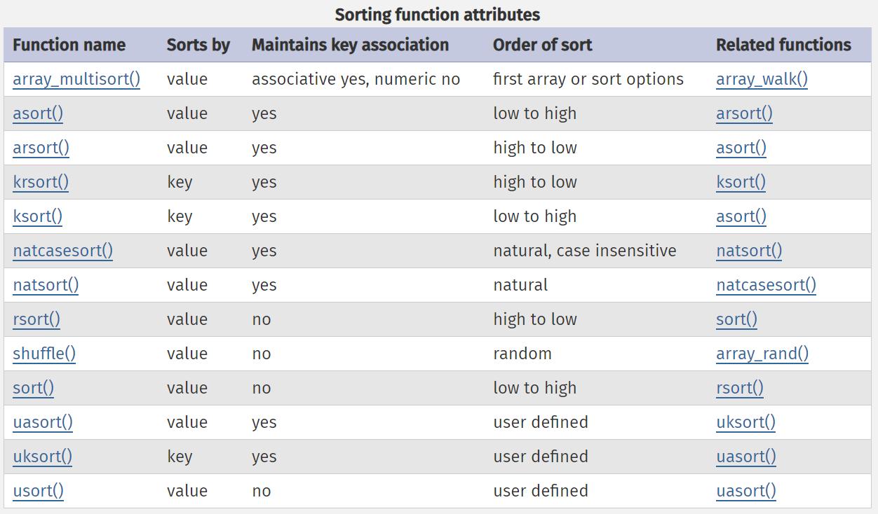 array ในภาษา php