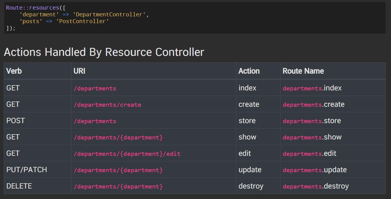 laravel การใช้งาน Controllers, Resource Controllers